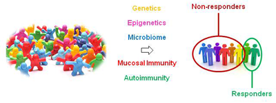 Immunology genetics and microbiota in the COPD pathophysiology. Global Medical Discovery