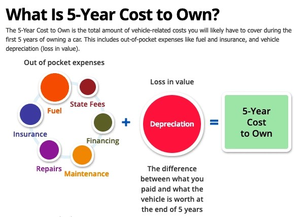 Kelley Blue Book 5 Year Cost to Own a Car