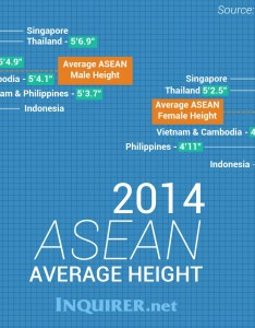 Manila also filipinos second shortest in southeast asia inquirer globalnation rh globalnationquirer