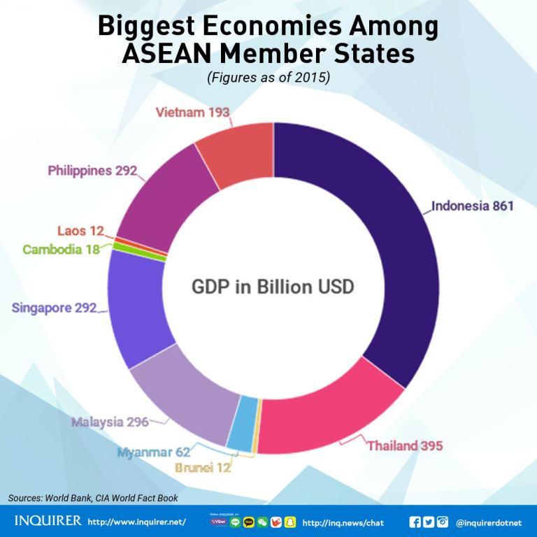 ASEAN 2017 Member states Biggest Economies GDP