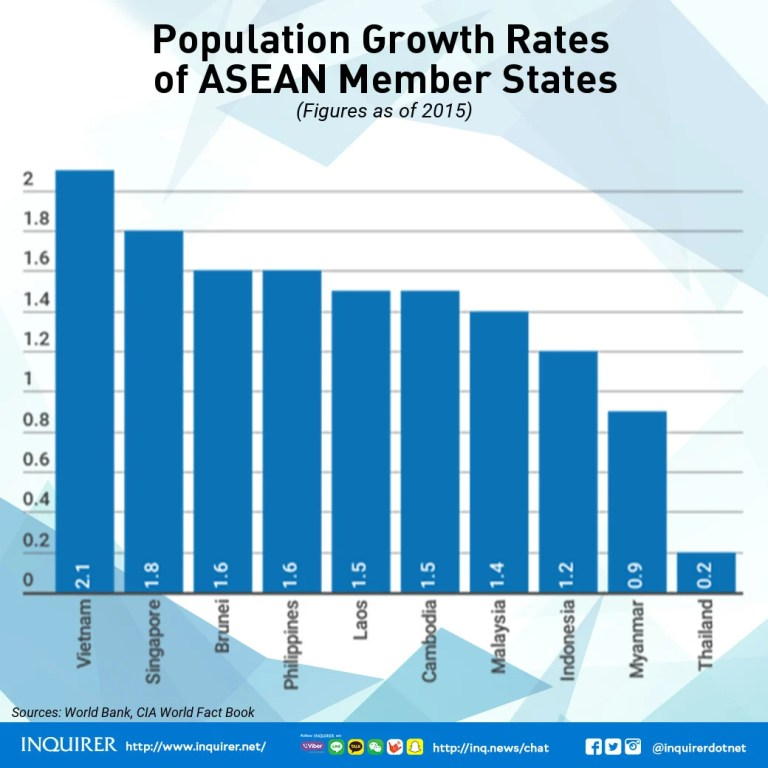 ASEAN 2017 Member states population growth rate