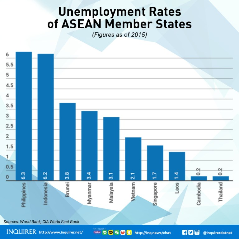 ASEAN 2017 Member states Unemployment rate labor