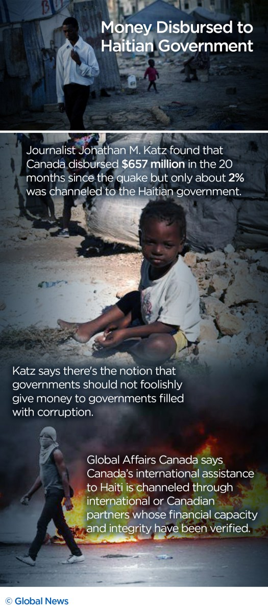 Haiti 10 years later: What happened to the billions pledged to help the people of Haiti? - image