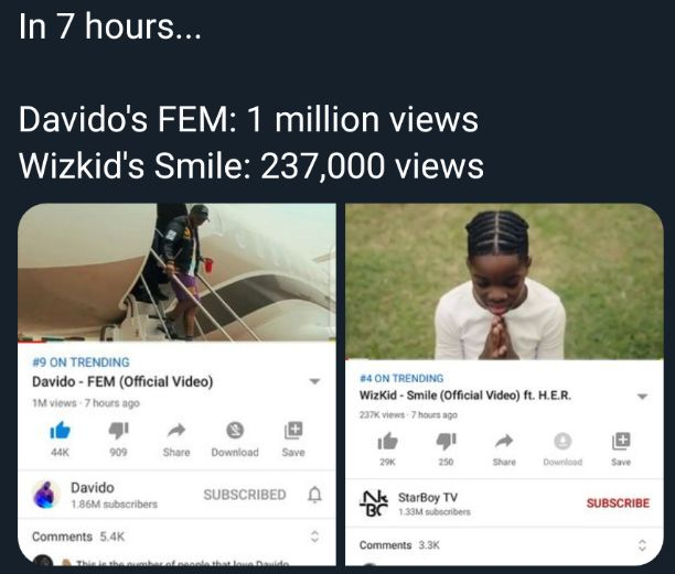 Fans allegedly react as instablog compares Davido's Fem and Wizkid's Smile song view on YouTube in 7hrs