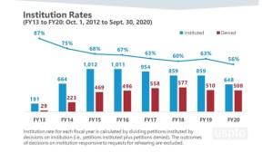 Post-grant Institution Rates, courtesy USPTO