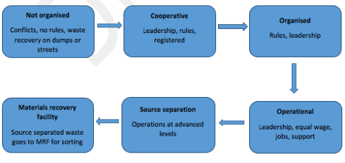 Diagram-SAWPA key projects