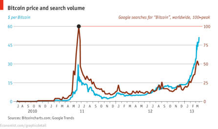 Bitcoin prize and search value