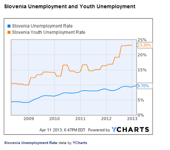 Slovenia unemployment rates