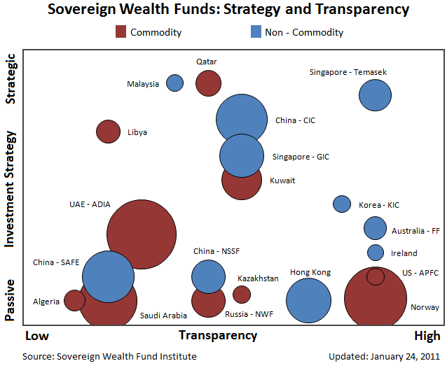 Sovereign wealth fund strategy transparency