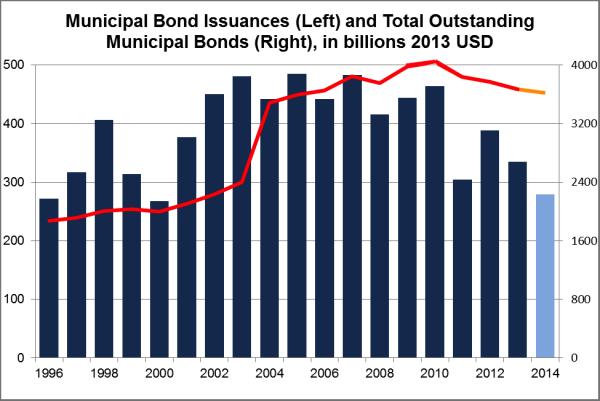 municipal bond issuances