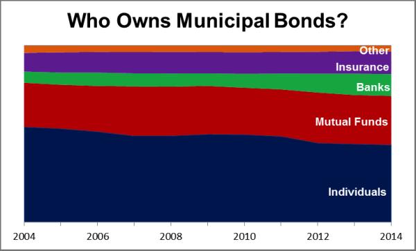 Who owns municipal bonds