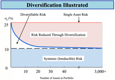 Diversification Illustrated