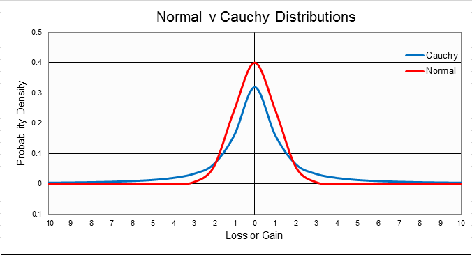 Cauchy Distribution - Theoretical Distribution of Values