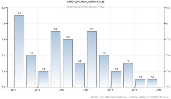 China GDP quarterly growth