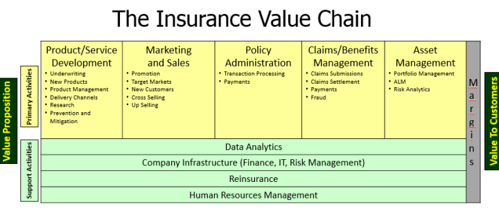 Insurance Value Chain