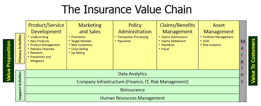 Insurance Value Chain | Global Risk Insights