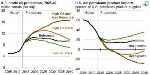 EIA oil 2005-2040