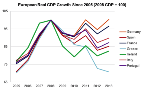 Europe real GDP growth