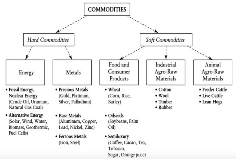 Source: Eller, Roland & Sagerer, Christian: The Handbook of Commodity Investing, Chapter 30