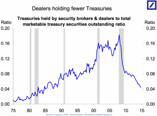 DB Liquidity