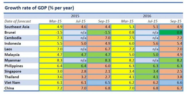20151001_GRI_SEA Growth graph