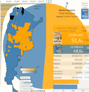 Electoral result for the second round, by district and demographic weight, respectively. Source: http://www.andytow.com/