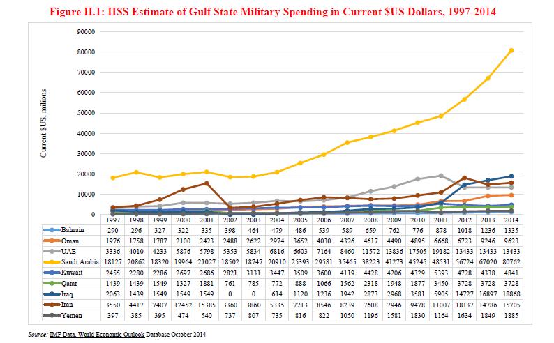 Gulf Military Spending