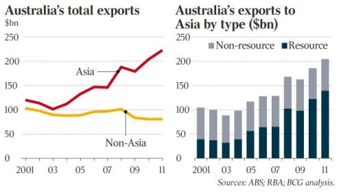 140001-120912-b-exports-to-asia