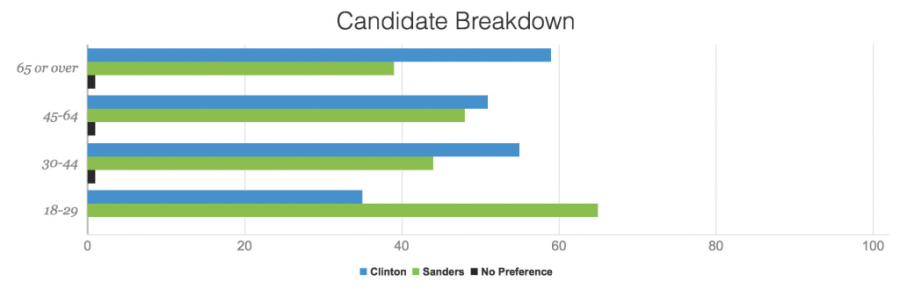 Massachusetts Democratic Primary Results