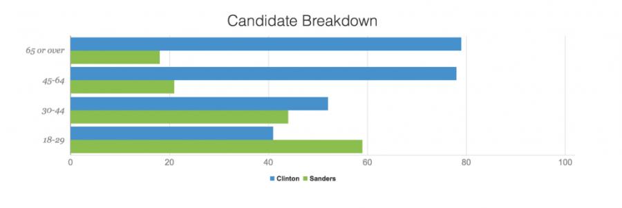 Arkansas Democratic Primary Results