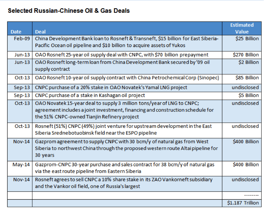 Russian Chinese oil and gas deals