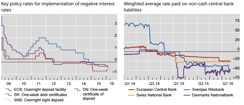 rates chart 1