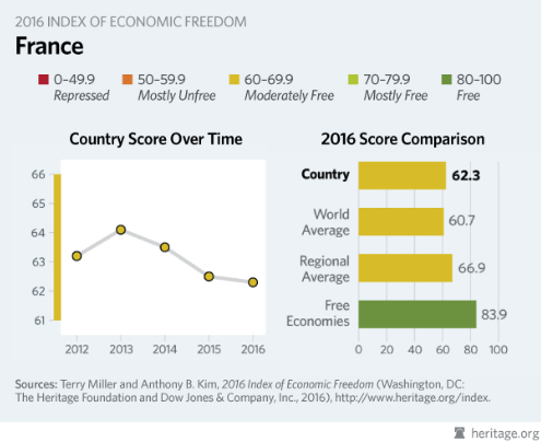 France index of econ freedom