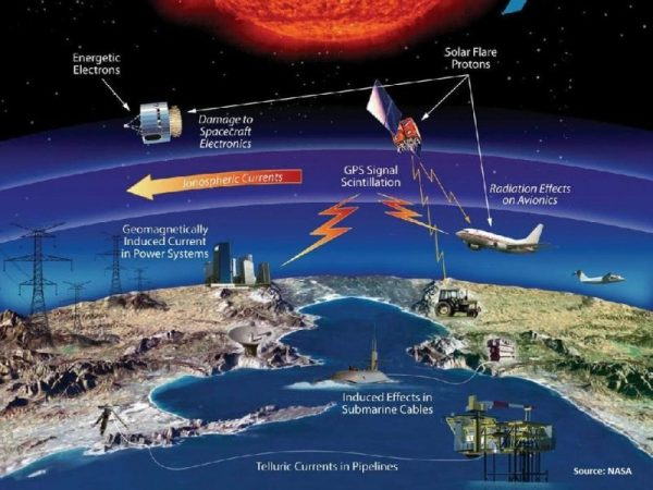 Space Weather Impacts