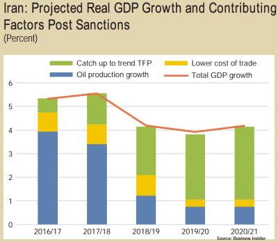 Iran GDP Growth