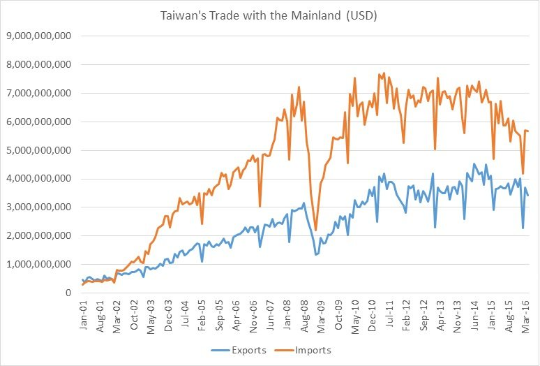 PRC-ROC Trade