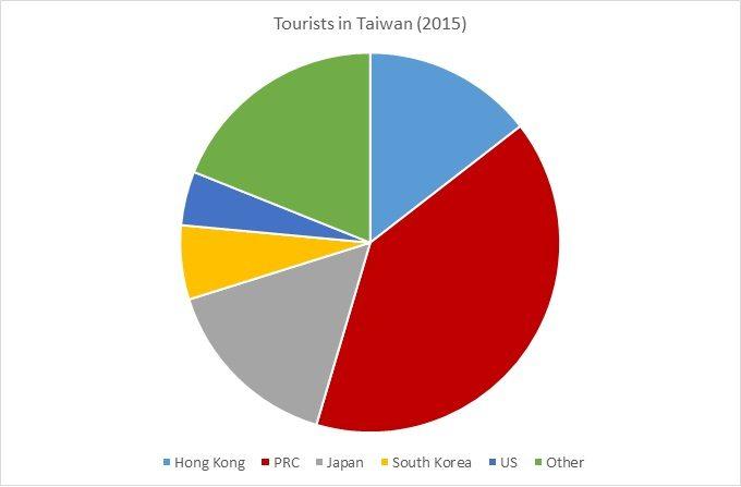 ROC Tourism