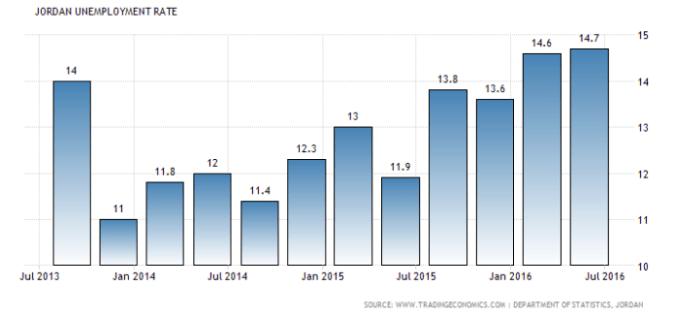 Jordan Growth