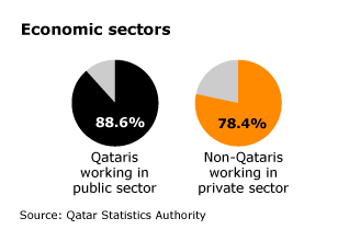 labour-force_qatar_econ_sectors_001_02