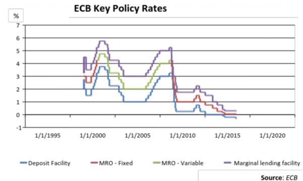 Quantitative Easing: ECB Key Policy Rates