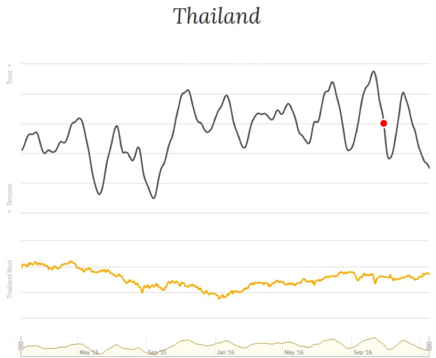 Future generator Thailand