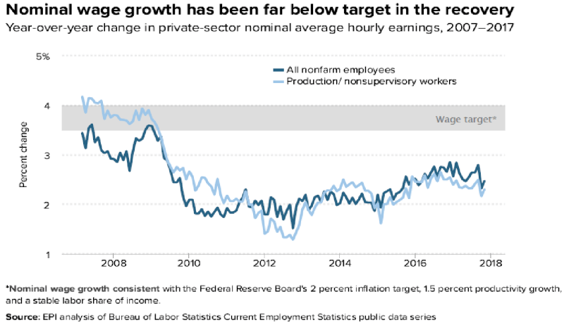 Wage growth in U.S.