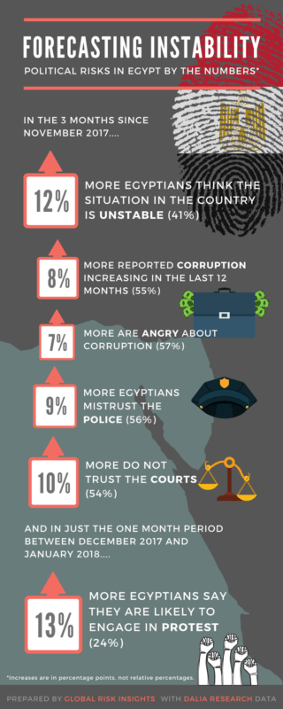 egypt political risk instability unrest infographic