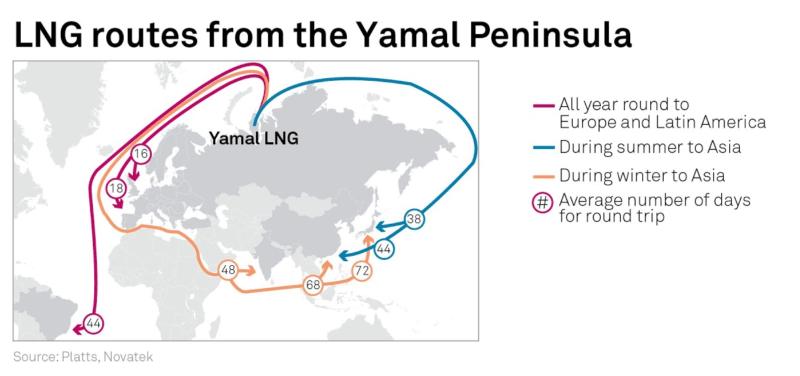Yamal LNG routes