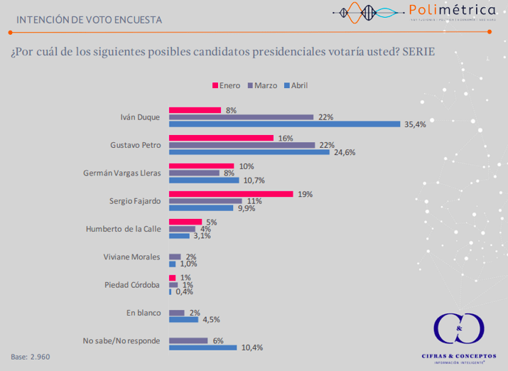 Colombia presidential poll