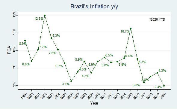 Brazil inflation