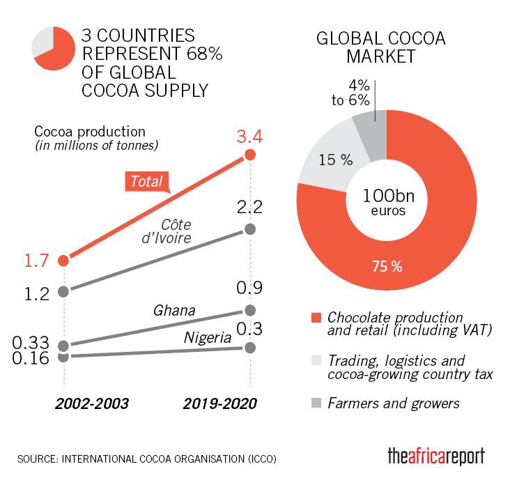 (Picture Credit: Ghana and Côte d'Ivoire taste success in raising price of cocoa (theafricareport.com))