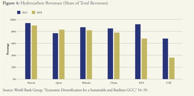 Diversification of Gulf Economies