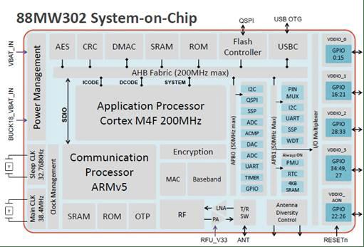 mw302_blockdiagram