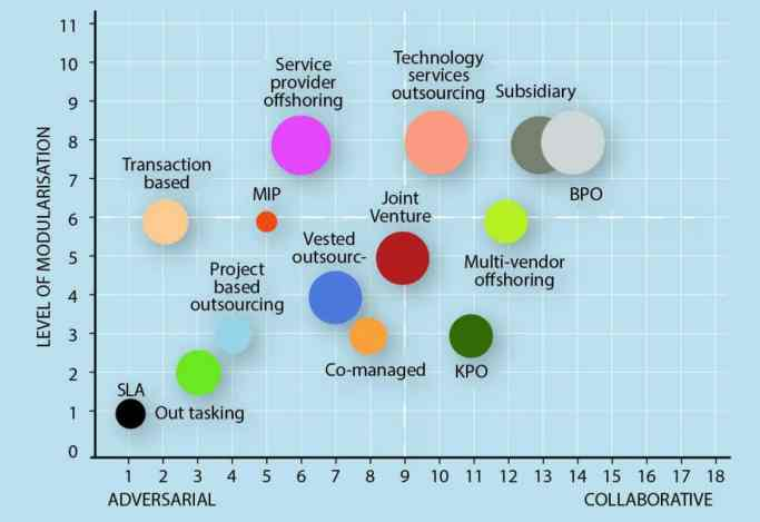 advanced strategic outsourcing
